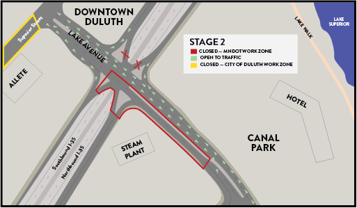 Graphic showing the Lake Avenue crossing over Interstate 35. The graphic depicts the areas that will be closed during Stage 2 construction. Work shifts and the southbound Lake Avenue lanes to Canal Park will be closed for construction. Traffic will be shifted to two lane/two way on the northbound lanes. Closed traffic movements; I-35 northbound off-ramp; I-35 northbound on-ramp from Downtown; I-35 southbound on-ramp from Canal Park; I-35 southbound off-ramp to Canal Park