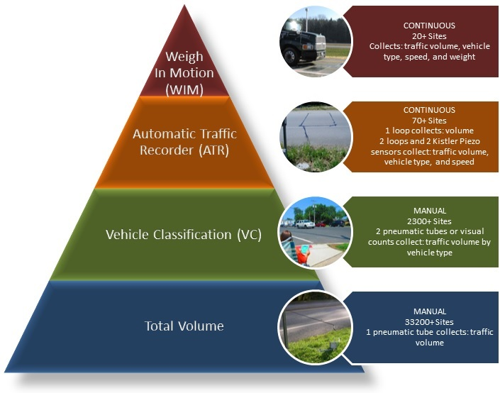 This graphic represents the hierarchy of traffic data collection methods in the Traffic Forecasting & Analysis section. At the bottom of the pyramid, Weigh-In-Motion (WIM) sites collect four types of data at the fewest number of sites. At the top of the pyramid, thousands of sites statewide are used to collect one type of data, traffic volume.